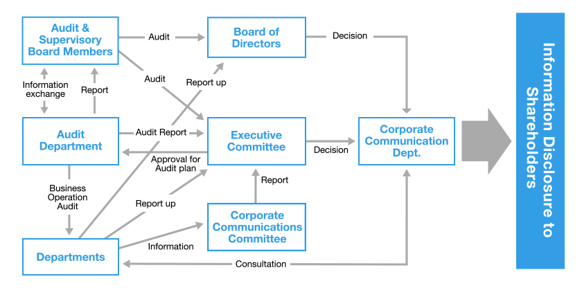 This chart shows that information is disclosed through consultations at multiple meetings, reports by relevant departments, and audits by the Audit & Supervisory Board Members.