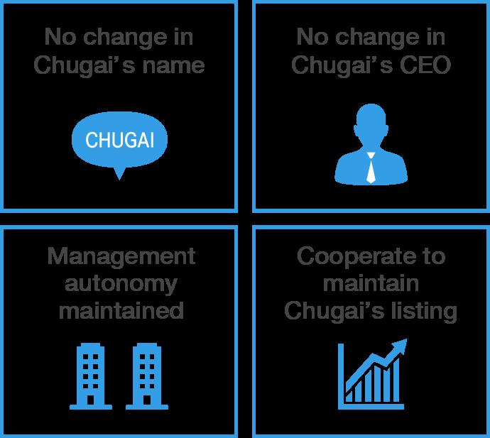 Strategic Alliance with Roche | About Chugai | CHUGAI