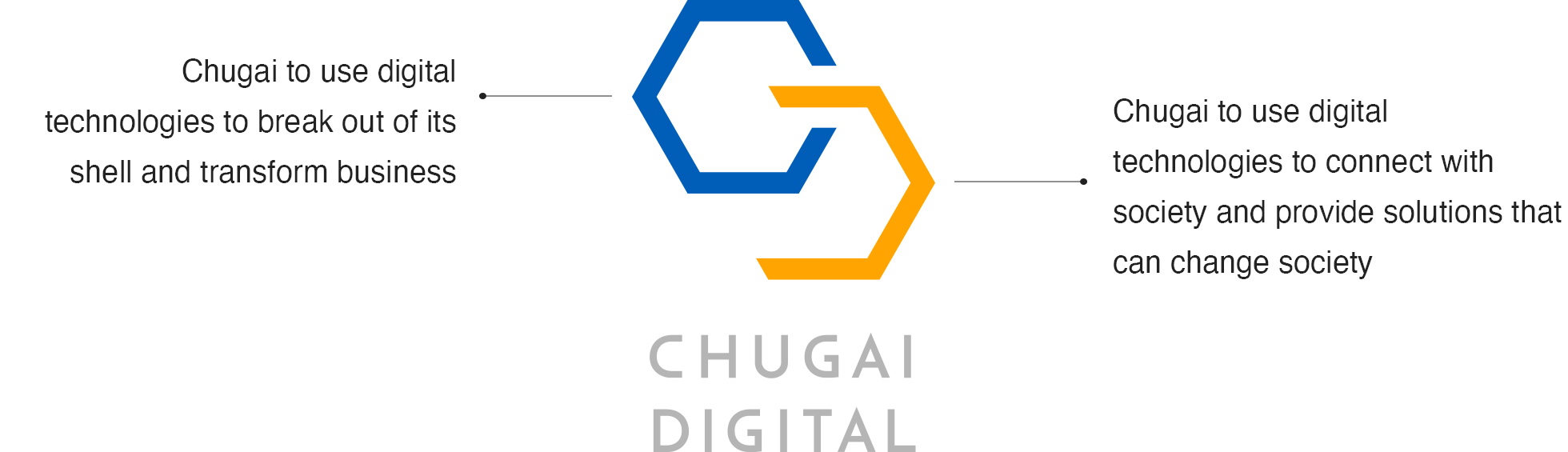 Chugai to use digital technologies to break out of its shell and transform business, Chugai to use digital technologies to connect with society and provide solutions that can change society