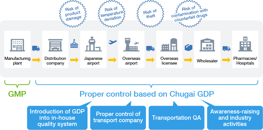 Proper control based on Chugai GDP