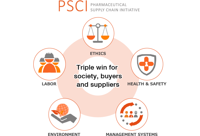 A diagram showing how the efforts of suppliers in ethics, labor, health and safety, the environment and their management systems can be assessed to create a triple-win relationship between society, the supplier and the pharmaceutical company which provides the products.